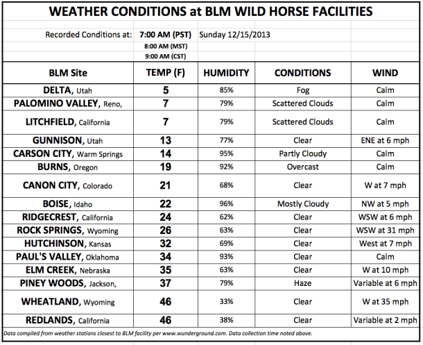 WildHorseWeather 2013-12-15 700AM