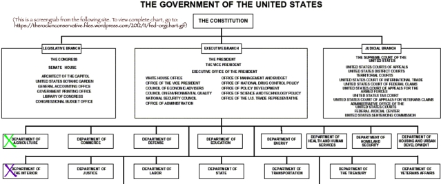 FED.GOV.ORG.CHART